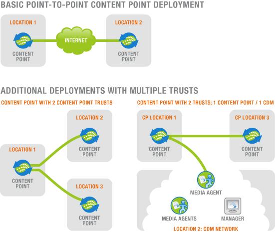 Content Point Signiant Diagram