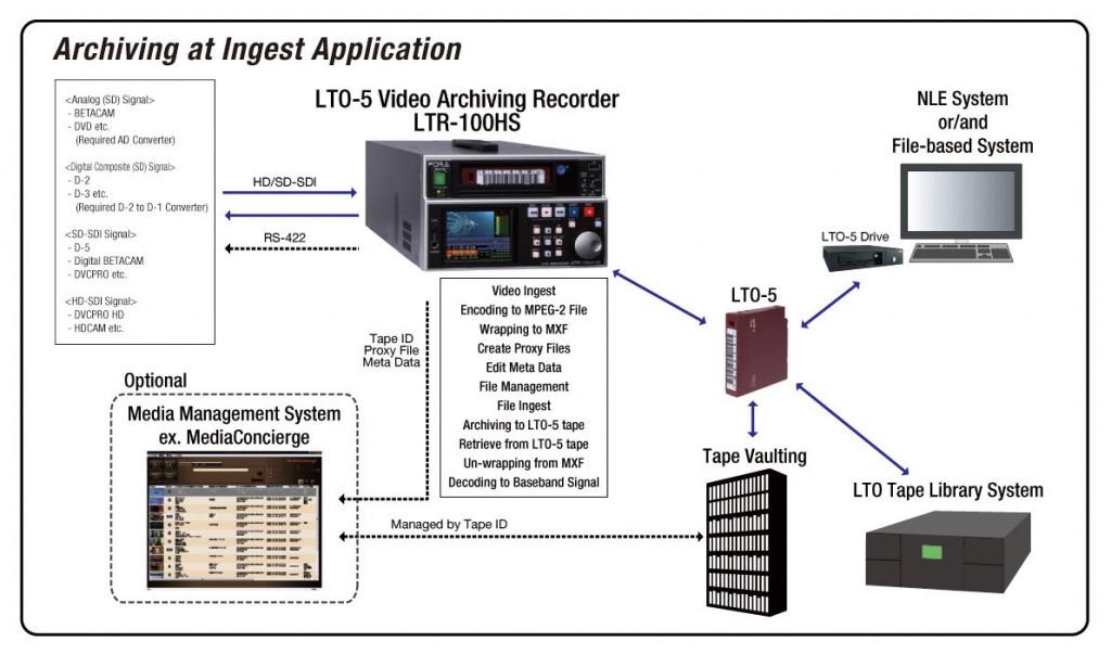 LTR-120HS Workflow