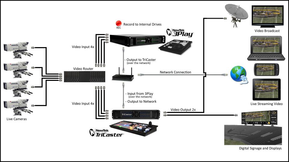 Intégration Newtek 3Play-Tricaster