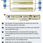 Workflow Amazon